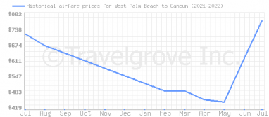 Price overview for flights from West Palm Beach to Cancun