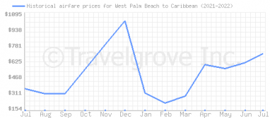Price overview for flights from West Palm Beach to Caribbean