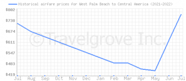 Price overview for flights from West Palm Beach to Central America