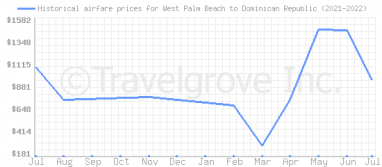 Price overview for flights from West Palm Beach to Dominican Republic