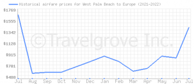 Price overview for flights from West Palm Beach to Europe