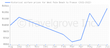 Price overview for flights from West Palm Beach to France