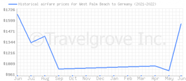 Price overview for flights from West Palm Beach to Germany