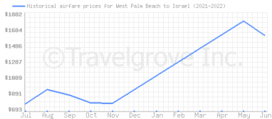 Price overview for flights from West Palm Beach to Israel