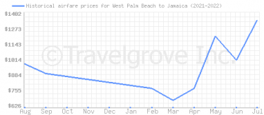 Price overview for flights from West Palm Beach to Jamaica
