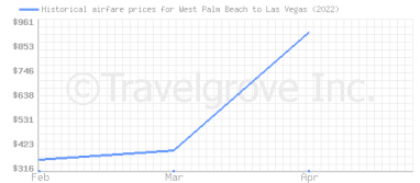 Price overview for flights from West Palm Beach to Las Vegas