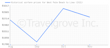 Price overview for flights from West Palm Beach to Lima