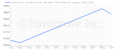 Price overview for flights from West Palm Beach to London