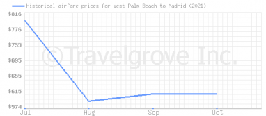 Price overview for flights from West Palm Beach to Madrid