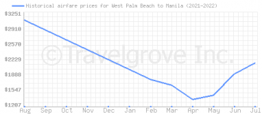 Price overview for flights from West Palm Beach to Manila