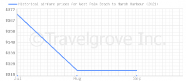 Price overview for flights from West Palm Beach to Marsh Harbour