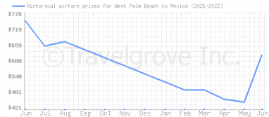 Price overview for flights from West Palm Beach to Mexico