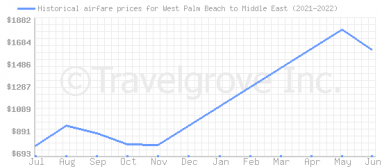 Price overview for flights from West Palm Beach to Middle East