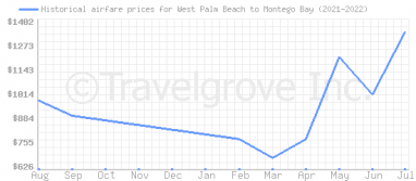 Price overview for flights from West Palm Beach to Montego Bay