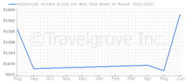 Price overview for flights from West Palm Beach to Munich