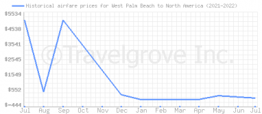 Price overview for flights from West Palm Beach to North America