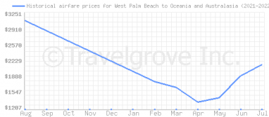 Price overview for flights from West Palm Beach to Oceania and Australasia