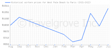 Price overview for flights from West Palm Beach to Paris