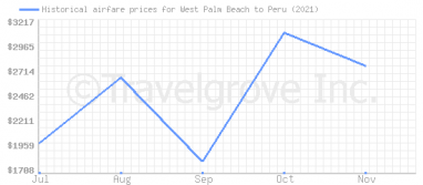 Price overview for flights from West Palm Beach to Peru