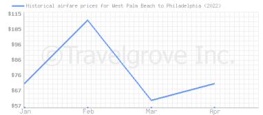 Price overview for flights from West Palm Beach to Philadelphia