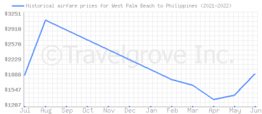 Price overview for flights from West Palm Beach to Philippines