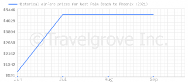 Price overview for flights from West Palm Beach to Phoenix