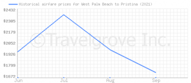 Price overview for flights from West Palm Beach to Pristina