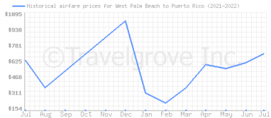 Price overview for flights from West Palm Beach to Puerto Rico