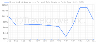 Price overview for flights from West Palm Beach to Punta Cana