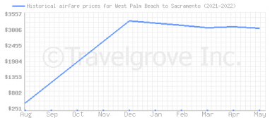 Price overview for flights from West Palm Beach to Sacramento
