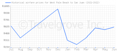Price overview for flights from West Palm Beach to San Juan