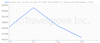 Price overview for flights from West Palm Beach to Serbia and Montenegro
