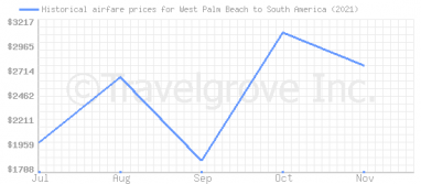 Price overview for flights from West Palm Beach to South America