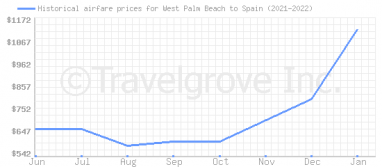 Price overview for flights from West Palm Beach to Spain