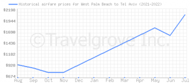 Price overview for flights from West Palm Beach to Tel Aviv
