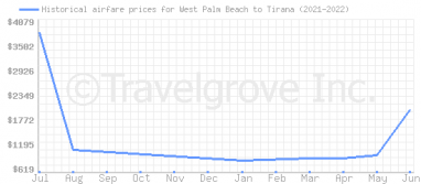 Price overview for flights from West Palm Beach to Tirana