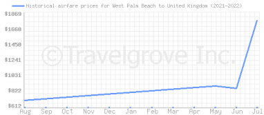 Price overview for flights from West Palm Beach to United Kingdom