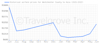 Price overview for flights from Westchester County to Asia
