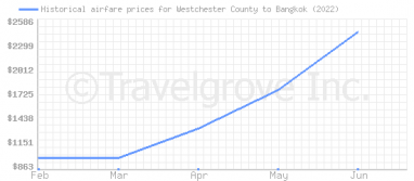 Price overview for flights from Westchester County to Bangkok