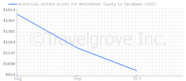 Price overview for flights from Westchester County to Caribbean