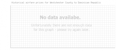 Price overview for flights from Westchester County to Dominican Republic