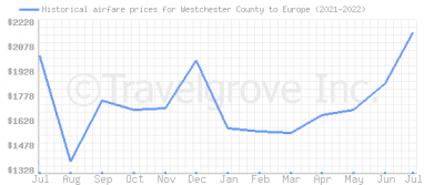 Price overview for flights from Westchester County to Europe