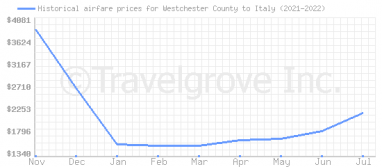 Price overview for flights from Westchester County to Italy