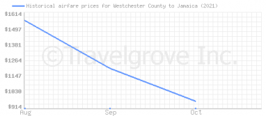 Price overview for flights from Westchester County to Jamaica