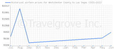 Price overview for flights from Westchester County to Las Vegas