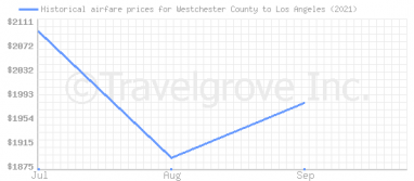 Price overview for flights from Westchester County to Los Angeles