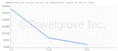 Price overview for flights from Westchester County to Mexico