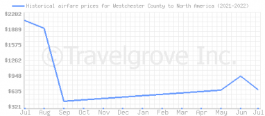 Price overview for flights from Westchester County to North America