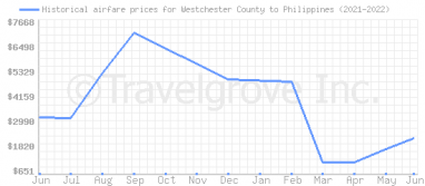 Price overview for flights from Westchester County to Philippines