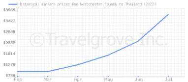 Price overview for flights from Westchester County to Thailand